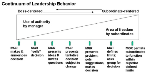 continuum-of-leadership-behavior